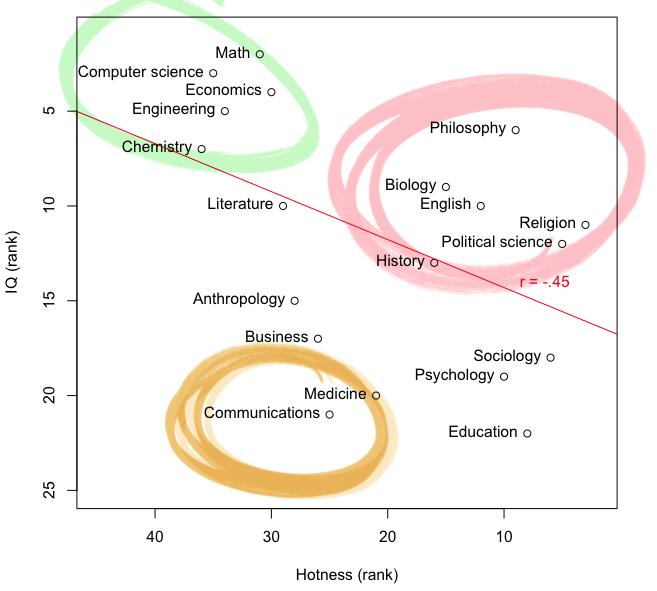 Professor Hotness vs Education Discipline/Field vs average IQ