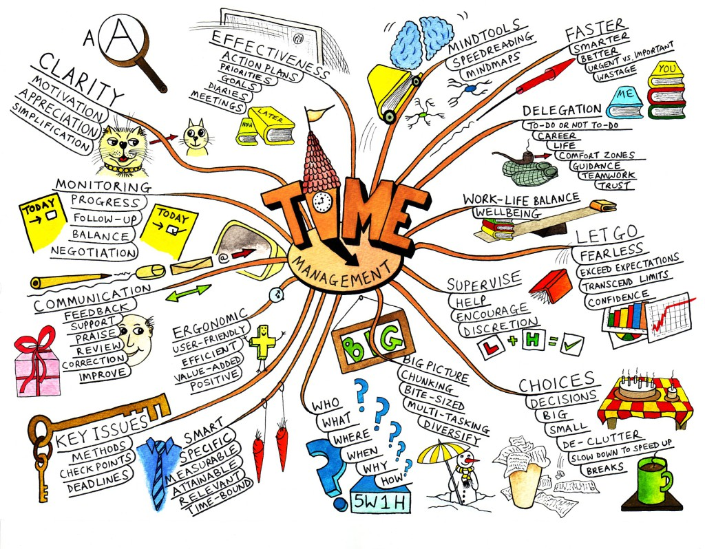 mindmap, Mind Mapping: Why? And How?