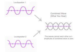 Physics of Sound – A Visual Representation through GIFs