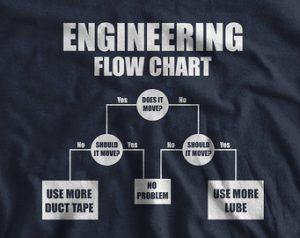 Istine o studentima tehničkih nauka i inženjerima