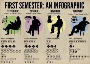 Problemi na prvoj godini fakulteta